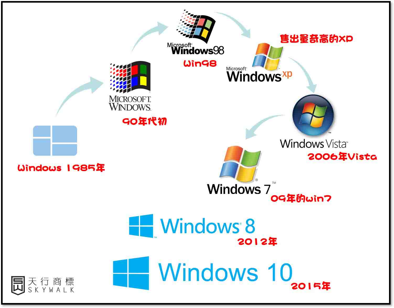 歷代 Windows Logo